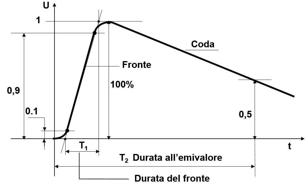 Protezione contro le sovratensioni atmosferiche nelle reti a MT della distribuzione